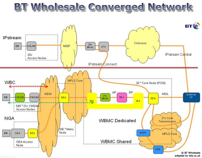 BT wholesale converged 21CN network