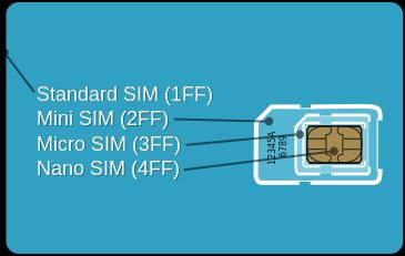 http://upload.wikimedia.org/wikipedia/commons/thumb/8/8d/GSM_Micro_SIM_Card_vs._GSM_Mini_Sim_Card_-_Break_Apart.svg/365px-GSM_Micro_SIM_Card_vs._GSM_Mini_Sim_Card_-_Break_Apart.svg.png
