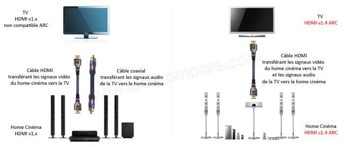 r solu probleme son entre tv et home cinema sony. Black Bedroom Furniture Sets. Home Design Ideas
